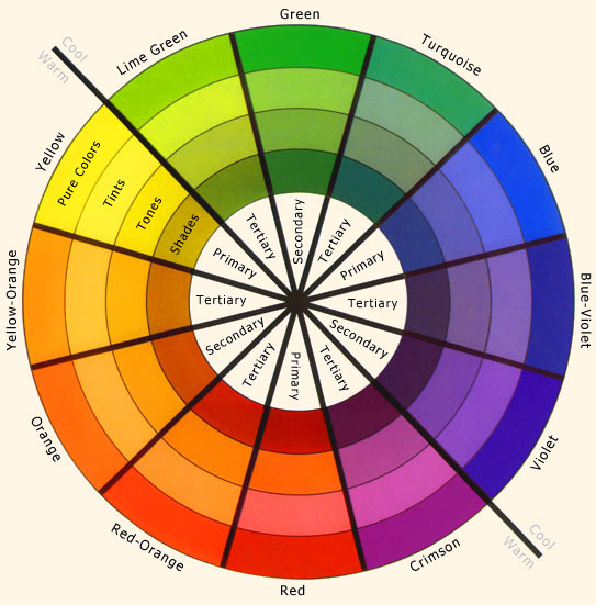 Colour wheel showing primary, secondary & tertiary cool and warm colours